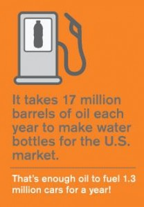It takes 17 million barrels of oil each year to make water bottles in US